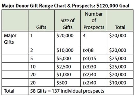 Donor-Gift-Range-Chart1