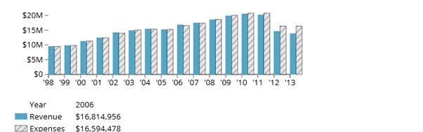 FEGS-graph1