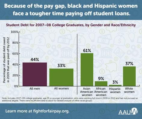 Pay-gap-figure
