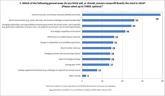 Boardsource-survey
