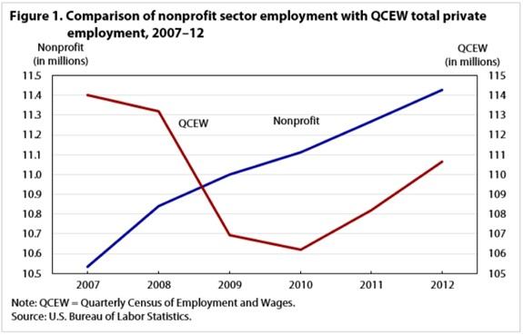 Employment-Fig1