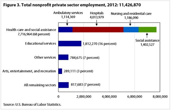 Employment-Fig3