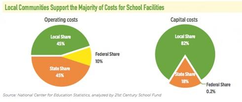 School-facilities