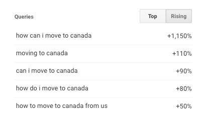 move-to-Canada-queries