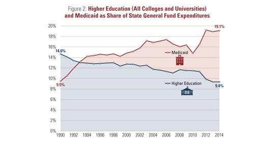 Higher-Ed-Medicaid