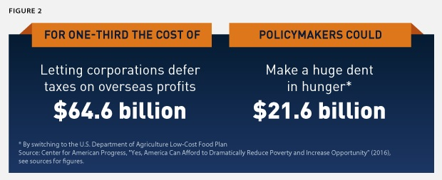 Reducing-Poverty-graphic2