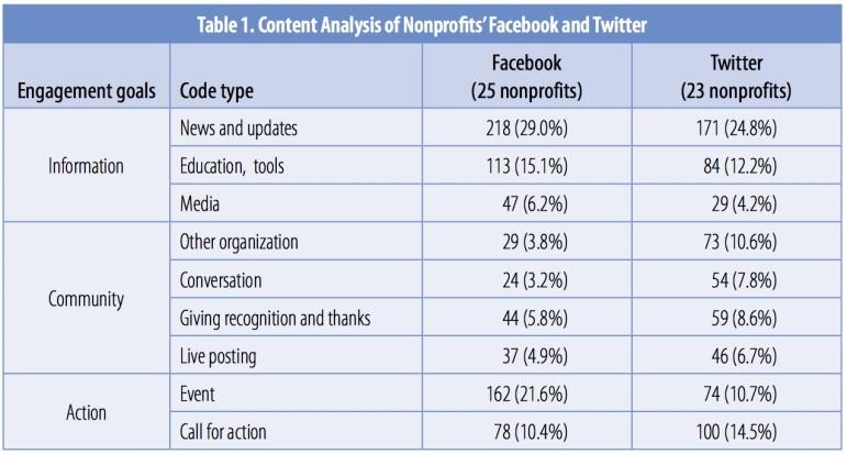 social-media-table-one