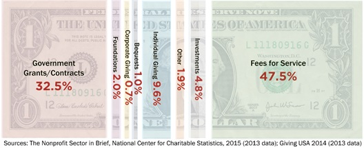 Dollar-spending