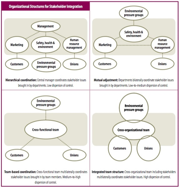 Organizational-Structures