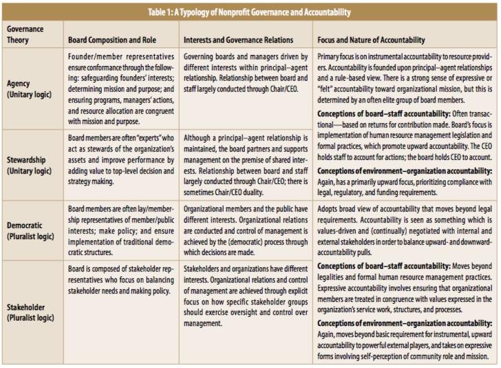 governance-table-1