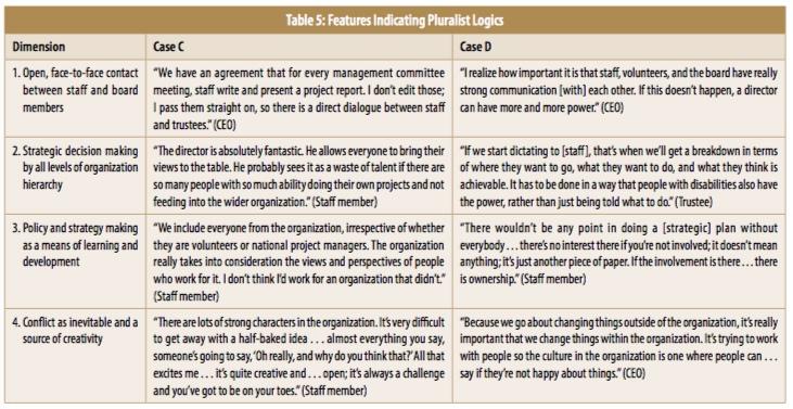 governance-table-5