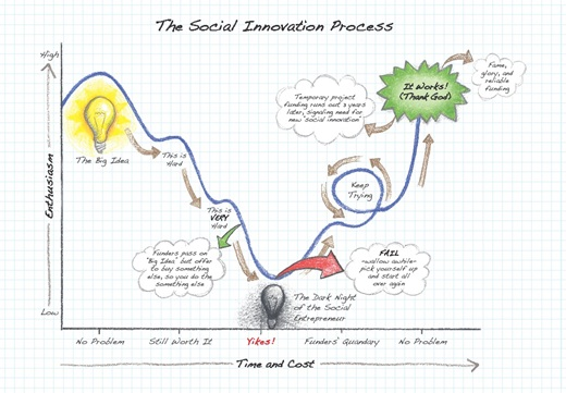 Social-Innovation-Process