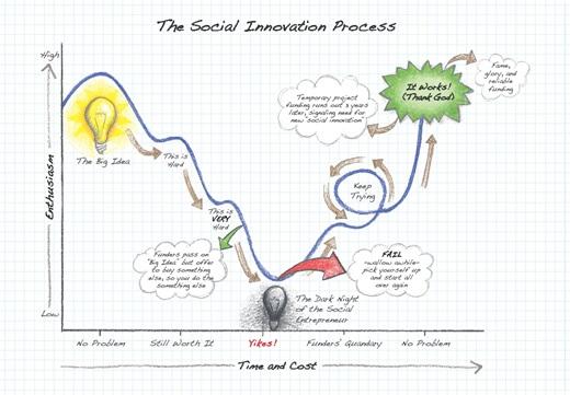 Social-Innovation-Process