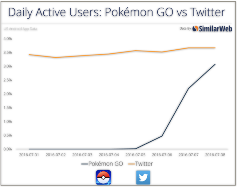 Pokemon-Go-Twitter-graph