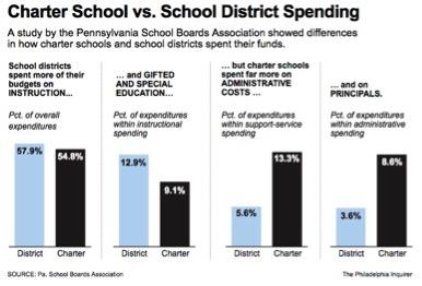 Charter-Schools
