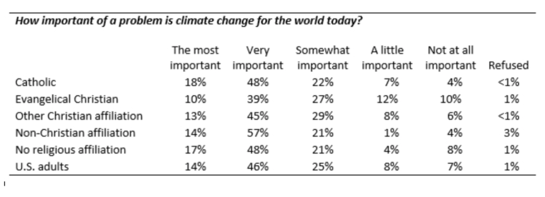 Climate-Change-Survey