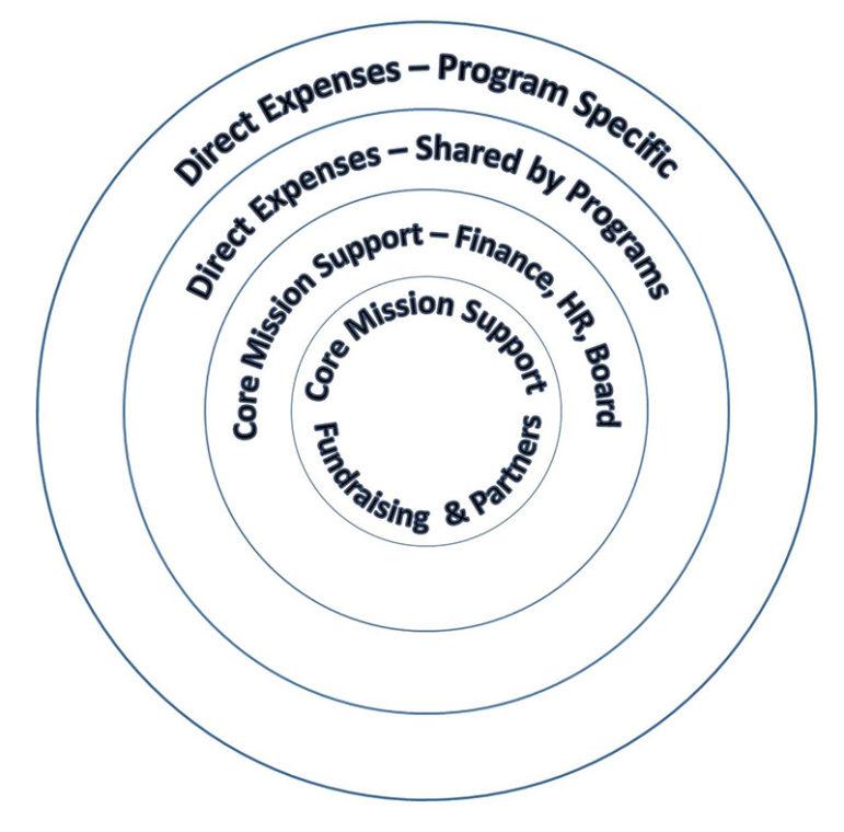 Core-mission-support-slide-2