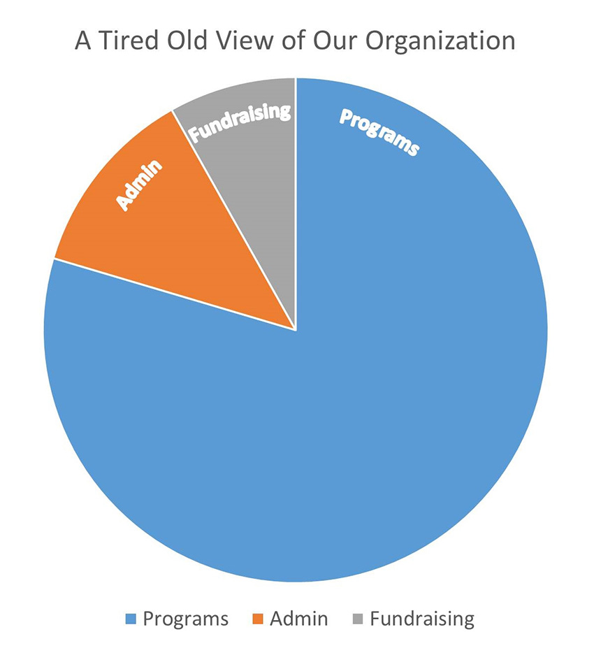 A Graphic Re Visioning Of Nonprofit Overhead Non Profit