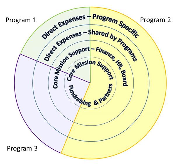 True-Program-costs-slide-3