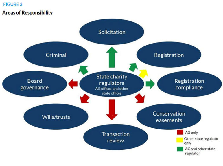 charity-regulators