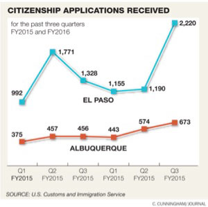 citizenship-graph
