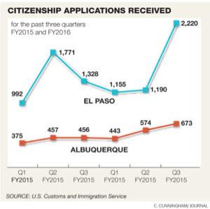 citizenship-graph