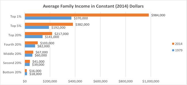 Average-Family-Income