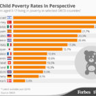 Child-Poverty-Rates-graph