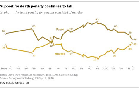 death-penalty-graph