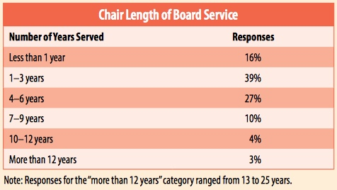 board-chairs-spread-ii