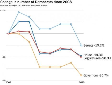 Change-in-Democrats