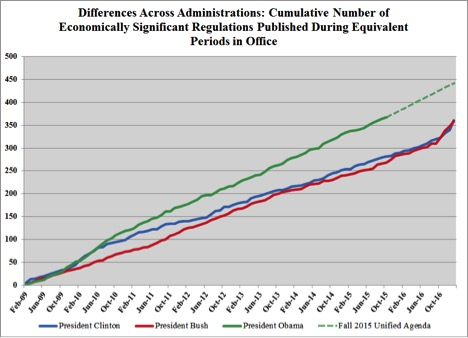 Differences-administrations