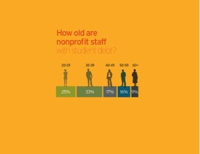 Nonprofit-staff-age