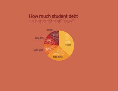 Student-debt-graph