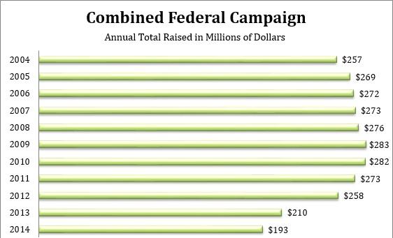 cfc-annual-total-raised