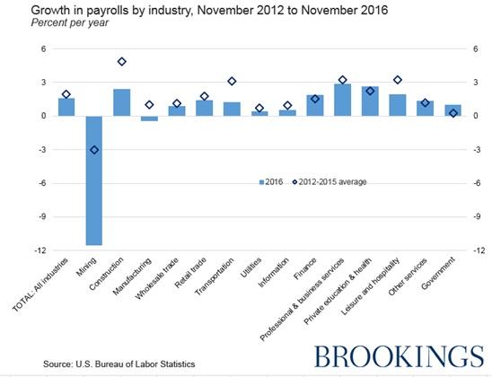 brookings-jobs-study