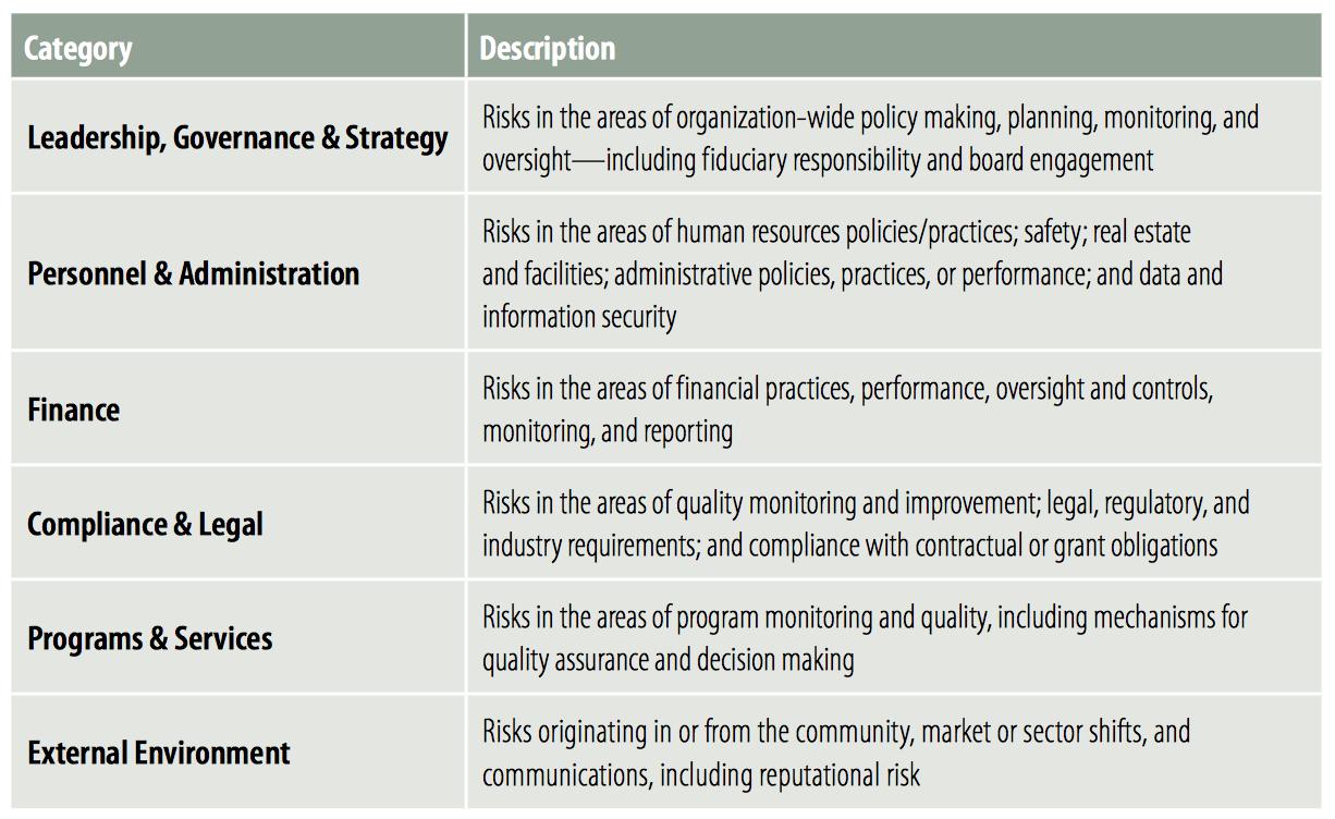 sample financial plan for non profit organization