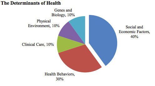 Environmental Factors In Health And Social Care
