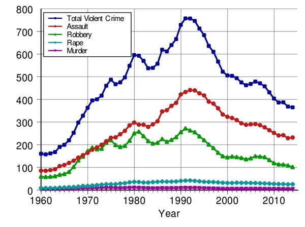 nonprofits may have been the secret sauce that helped end  u201990s crime wave