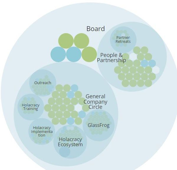 93100f628a Autopsy of a Failed Holacracy  Lessons in Justice