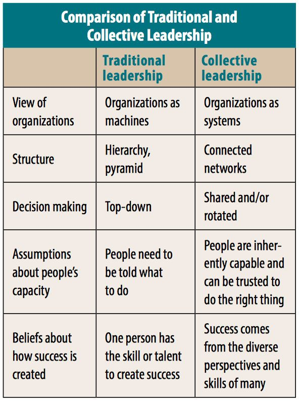 Five Elements of Collective Leadership - Non Profit News