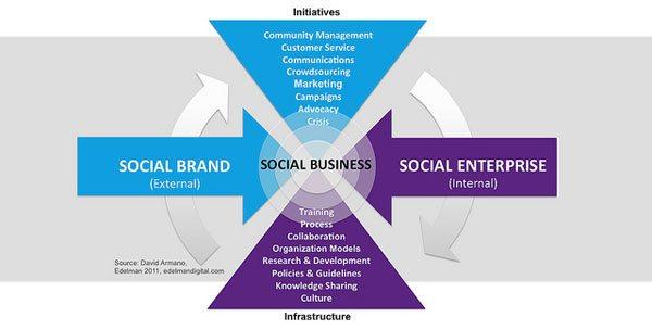 graphic representation of social enterprise definition