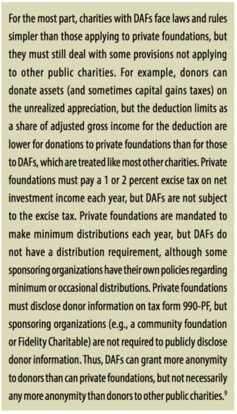 For the most part, charities with DAFs face laws and rules simpler than those applying to private foundations, but they must still deal with some provisions not applying to other public charities. For example, donors can donate assets (and sometimes capital gains taxes) on the unrealized appreciation, but the deduction limits as a share of adjusted gross income for the deduction are lower for donations to private foundations than for those to DAFs, which are treated like most other charities. Private foundations must pay a 1 or 2 percent excise tax on net investment income each year, but DAFs are not subject to the excise tax. Private foundations are mandated to make minimum distributions each year, but DAFs do not have a distribution requirement, although some sponsoring organizations have their own policies regarding minimum or occasional distributions. Private foundations must disclose donor information on tax form 990-PF, but sponsoring organizations (e.g., a community foundation or Fidelity Charitable) are not required to publicly disclose donor information. Thus, DAFs can grant more anonymity to donors than can private foundations, but not necessarily any more anonymity than donors to other public charities.9