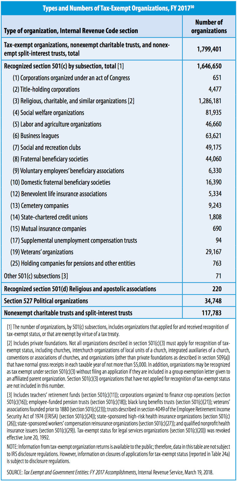 How Many Nonprofits Are There?: What the IRS's Nonprofit ...
