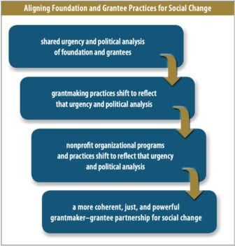 Democracy in Practice: How the Ford Foundation and Its BUILD