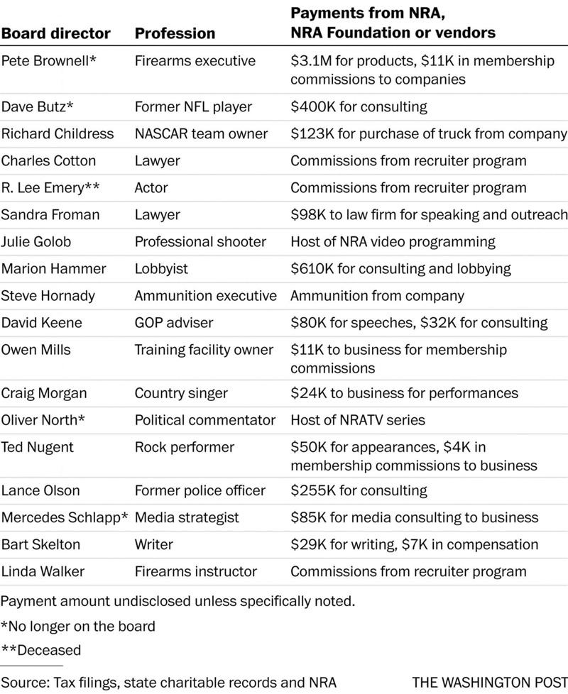 A list of NRA board directors, their professions, and the amount of money they received from the NRA, its foundation, or its vendors.