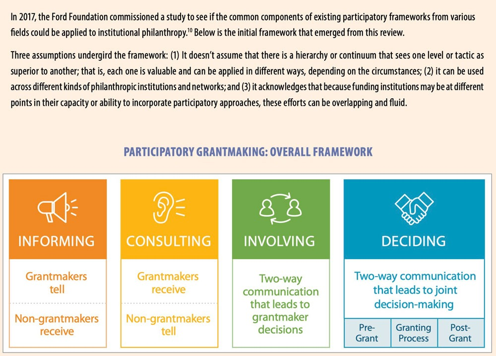 Moving beyond Feedback: The Promise of Participatory Grantmaking