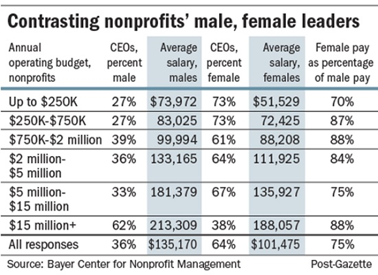 Leadership pay