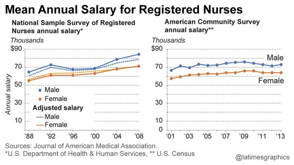 Gender Divisions in Salary Significant Even in Nursing - Non ...