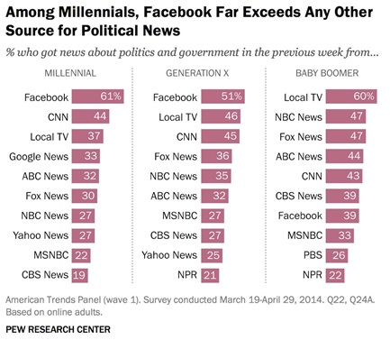 Millennials use Facebook most